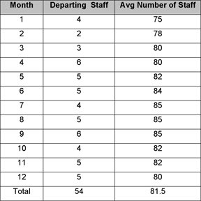 Exploring Call Center Turnover Numbers