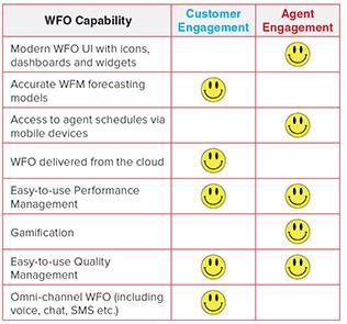 Aspect_WFO-chart
