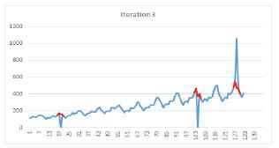 forecasting graph